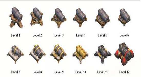 Cannon dari berbagai level