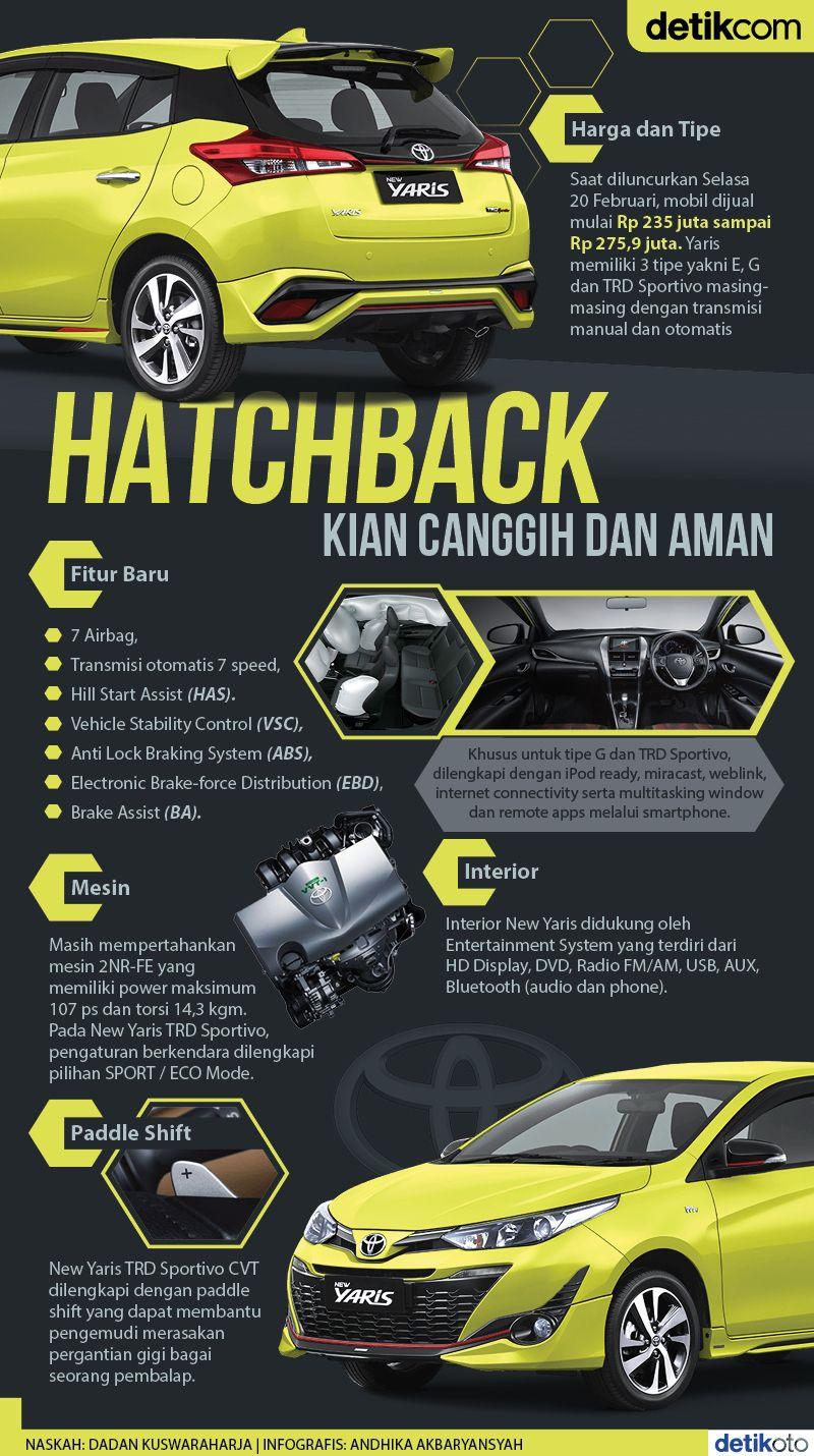 Infografis Toyota Yaris