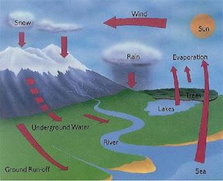 Siklus air atau siklus hidrologi merupakan sirkulasi air yang tidak pernah berhenti dari a Pengertian Siklus Air dan Tahapan Prosesnya Lengkap